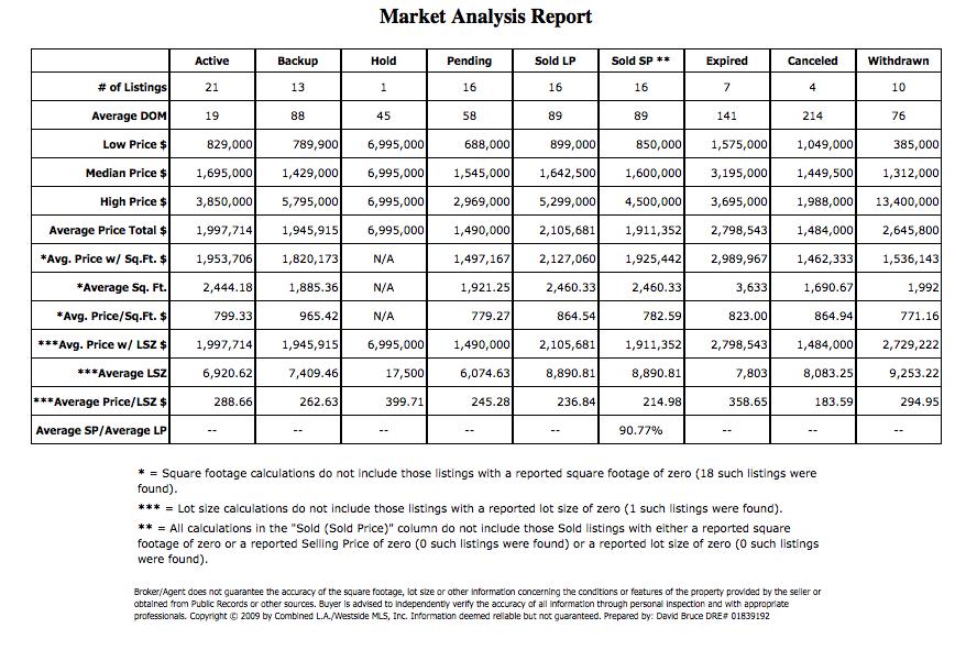 SM July 2009 SFR data2 Julys Santa Monica Stats for Homes for Sale