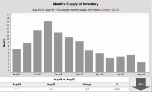 SM Condo months supply 300x181 Santa Monica August Condo Stats
