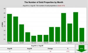 SM Condo sold properties per month 08 09  300x182 Santa Monica August Condo Stats