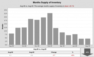 SM SFR Months of inventory 300x182 Santa Monica single family home sales for August
