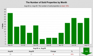 SM SFR Properties sold per month 08 09 300x182 Santa Monica single family home sales for August