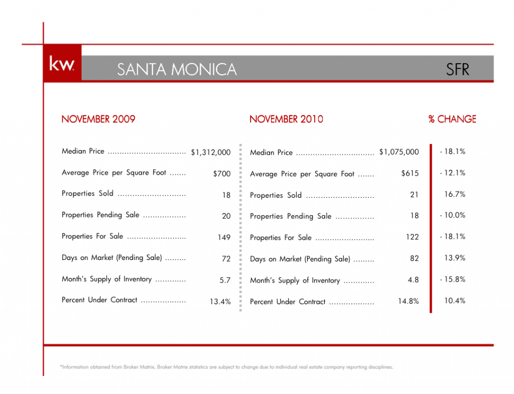 Screen shot 2010 12 22 at 4.54.48 PM1 1024x785 November 2010 Houses for Sale Santa Monica Report